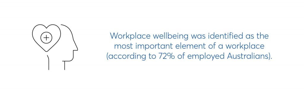 workplace wellbeing was identified as the most important element of a workplace (according to 72% of employed Australians)